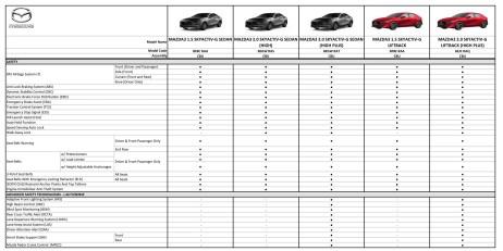 2019 Mazda 3 Malaysia spec sheet 2