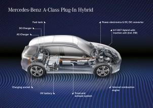 W177 Mercedes-Benz A-Class A250e PHEV tech 1