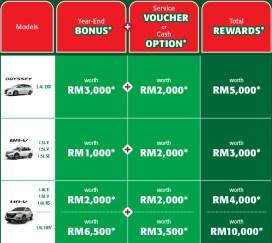 Honda-Malaysia-Year-End-Power-Extras-promo-1-BM
