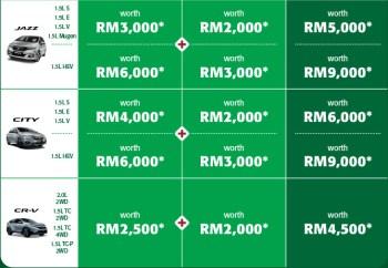 Honda Malaysia Year-End Power Extras promo-2