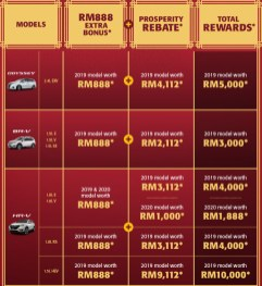 Honda Malaysia CNY promo-1