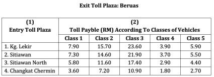 WCE Perak toll rates-4