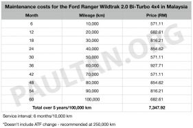 Ford-Ranger-service-costs-1_BM-850x563_BM