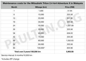 Mitsubishi-Triton-service-costs-1_BM-850x605_BM