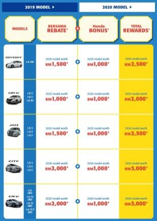 Honda-Malaysia-Kita-Bersama-Deals-campaign-2-BM
