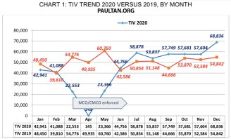 MAA-Market-Review-2020_TIV-trend-vs-2019