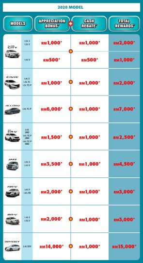 Honda 1 Million Dreams March Special 2020 promo
