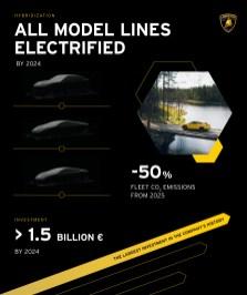 Lamborghini electrification roadmap 2021-10