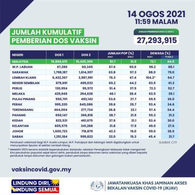 Malaysia Vaccination Rate August 14