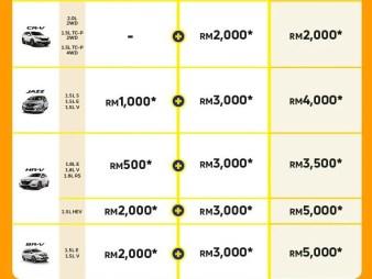 Honda-Malaysia-Crazy-for-Zero-Year-End-Deals-2_BM