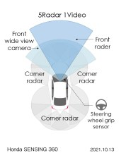 Honda Sensing 360_Radars and camera