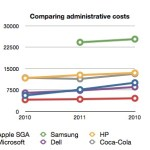 Comparing Management costs
