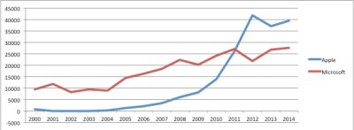 Apple and Microsoft Profits 2000-2014