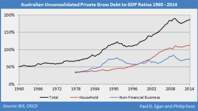Egan_Soos_australian_debt_ratios