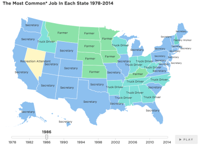 Most common US jobs 1986