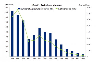 UK-agriculture-labour-employment