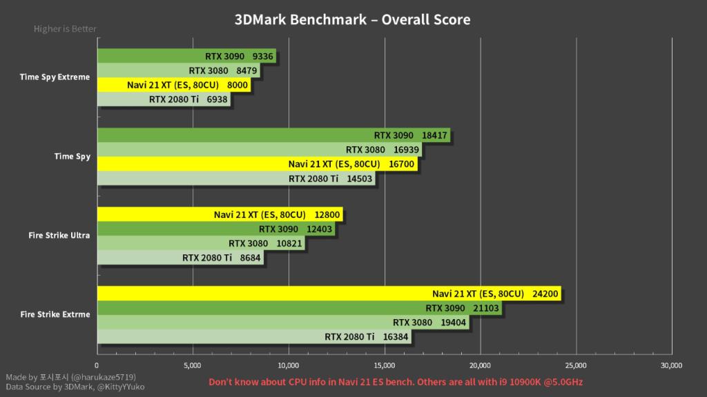 Résultats Benchs RX 6800 XT chez @KittyYYuko