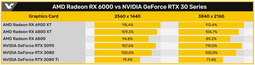 Tableau de Videocardz benchs RX vs RTX
