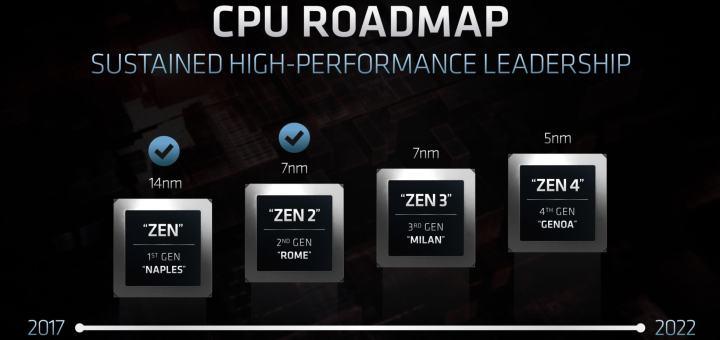 AMD-EPYC-Roadmap