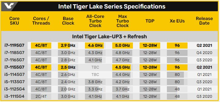 Specs-Tiger-Lake