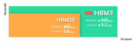 SK-Hynix-HBM_Depth4_Feature01