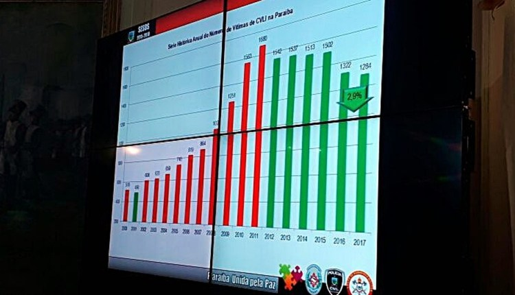 Paraíba registra mais de 1.200 assassinatos em 2017, mas apresenta redução
