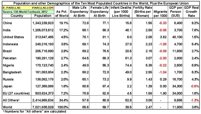 Demographics of ten most populous countries 2012