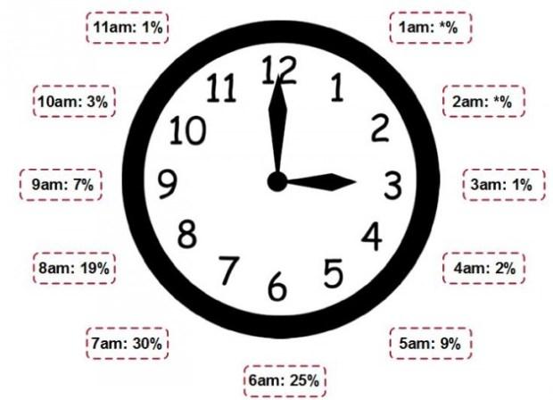 Statistika: najomiljeniji časovi za uručivanje poklona su između šest i osam ujutro