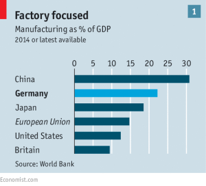 Graph: The Economist