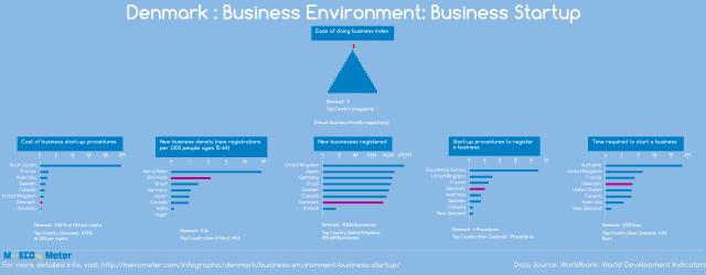 Danska: u vrhu po mogućnostima za start-up firme. Infografika: Mecometer