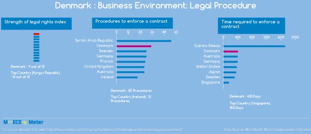 Danska: Pravne procedure i uslovi poslovanja