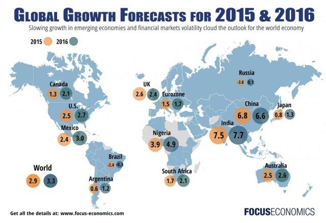 Infografika: Focus Economics