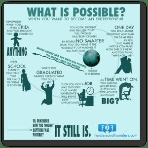 Infografika: WordPress
