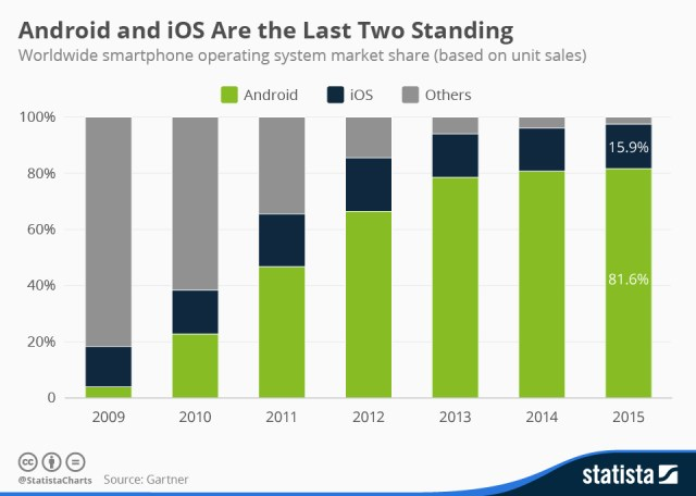 Zastupljenost mobilnih platformi na svetskom tržištu pametnih telefona: Android i iOS drže 97% svetskog tržišta