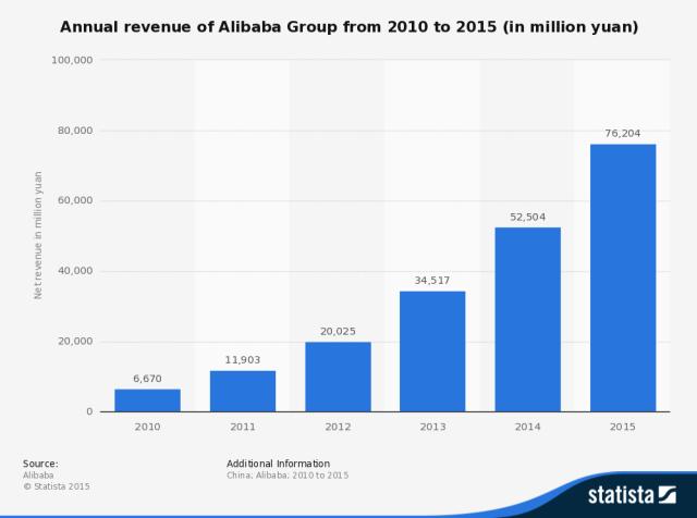 Alibaba: godišnji prihodi u periodu 2010-2015