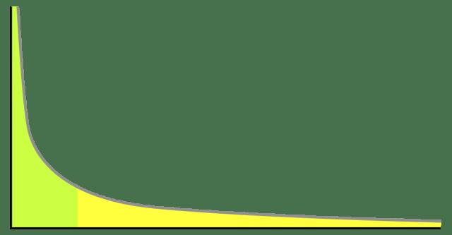 Graf koji prikazuje Pravilo jačeg,, ili Zakon odnosa snaga