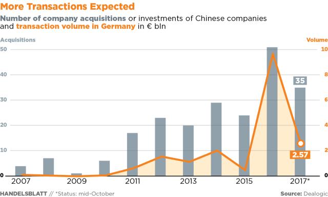 Obim transakcija i akvizicija Kine u Nemačkoj u milijardama evra, u periodu 2007 - 2017