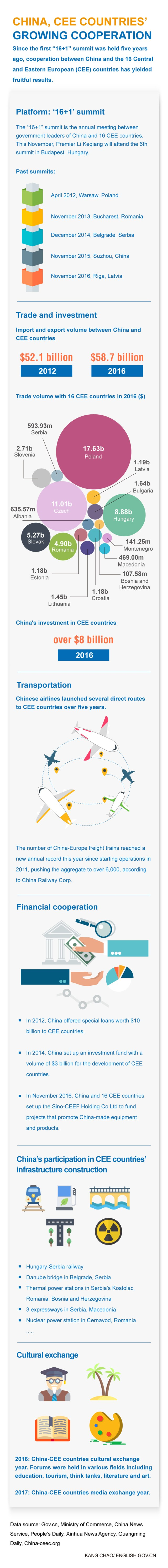 Infografika: Zvanični sajt Republike Kine (engleska verzija)