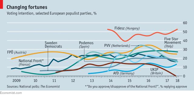 """Dve ekstremno desne """"Slobodnjačke"""", stranke - PVV u Holandiji i FPO u Austriji - prošle su lošije od očekivanog na svojim nacionalnim izborima."""