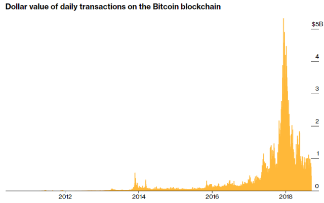 trgovanje šangajem i bitcoinima ulaganje kritika bitcoina