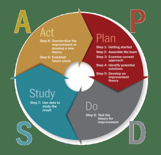 PDSA chart