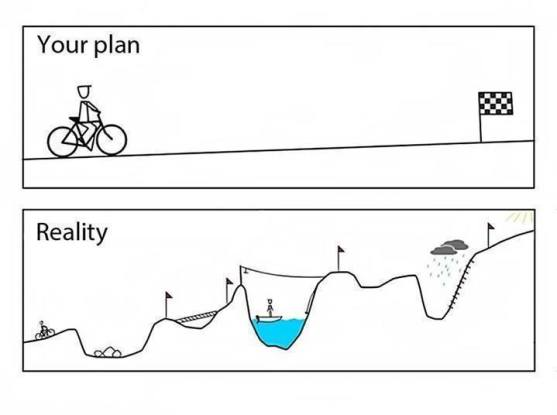 Your plans vs. reality