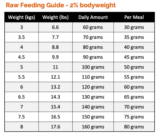 Cat Feeding Guide based on 2% bodyweight