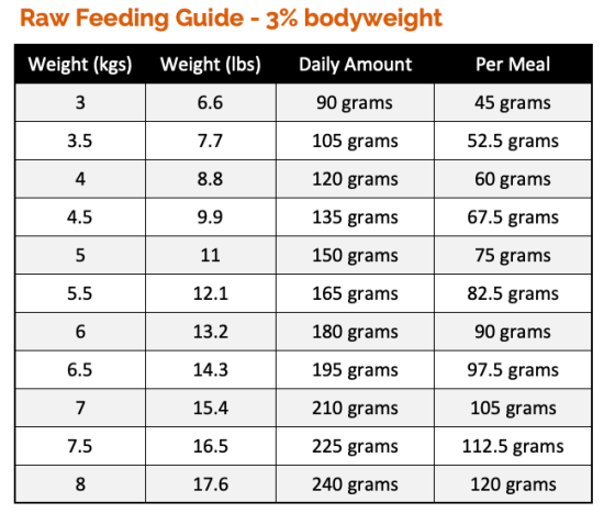 Cat Raw Feeding Guide based on 3% bodyweight