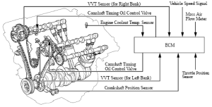 VVT: Variable Valve Timing Pawlik Automotive Repair, Vancouver BC