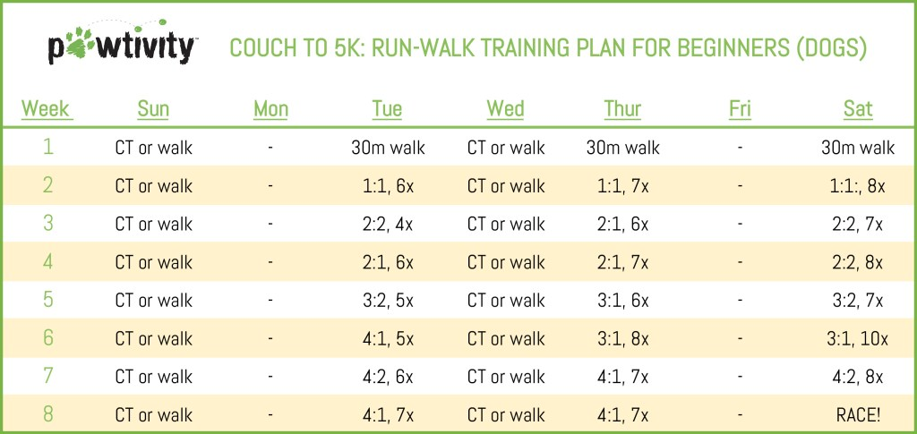 Couch to 5K, Doggy 5K, 5K Training Plan For Dogs, Run/Walk