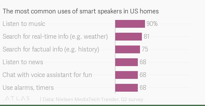 Data: Nielsen MediaTech Trender, Q2 survey