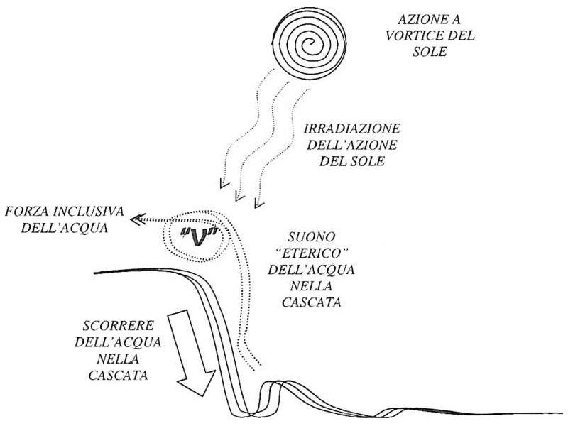 """il suono dell'acqua: Azione di vitalizzazione del Sole sull'acqua e nascita del suono dell'acqua """"V"""""""