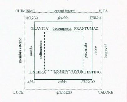 quadrato elementi pax mundi