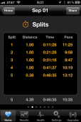 Summary of my splits. I was too pooped to complete the last mile.